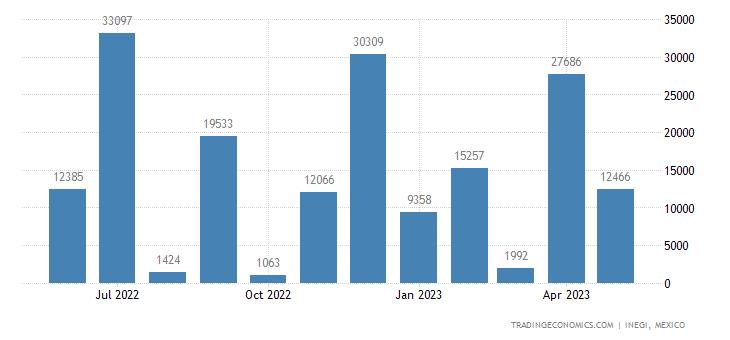 Mexico Imports of Titanium Ores & Concentrates
