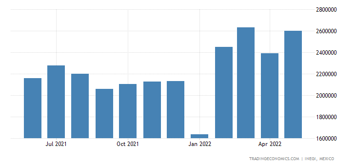Mexico Imports of Tractors Parts & Accessories Etc