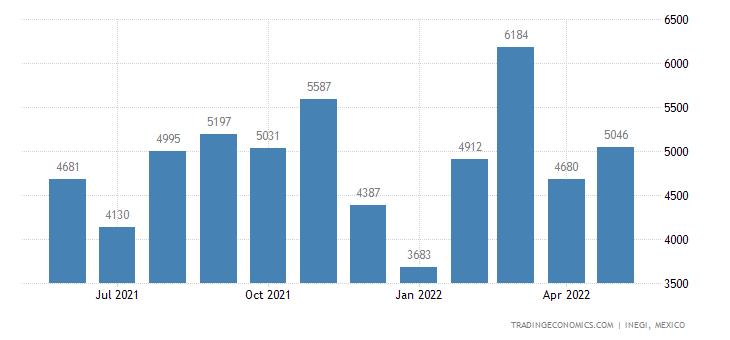 Mexico Imports of Transfers (decalcomanias, Except Toy)
