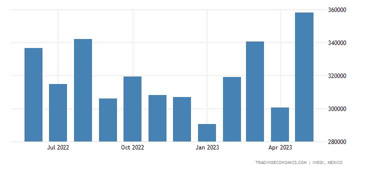 Mexico Imports of Transmission Shafts & Cranks, Bearing