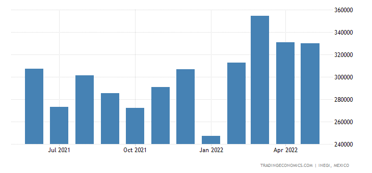 Mexico Imports of Transmission Shafts & Cranks Bearing