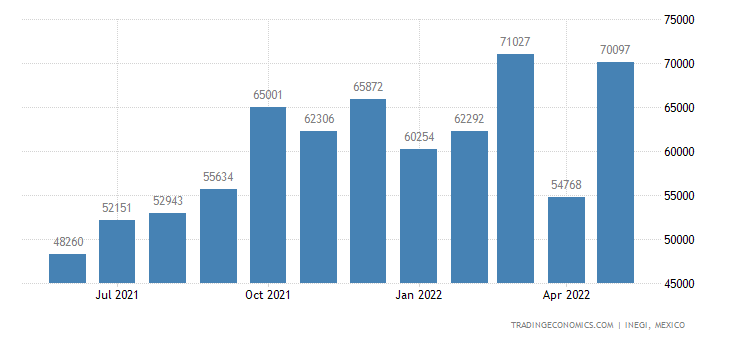 Mexico Imports of Travel Goods,vanity Cases, Binocular &