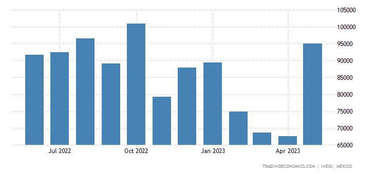 Mexico Imports of Travel Goods,vanity Cases, Binocular &