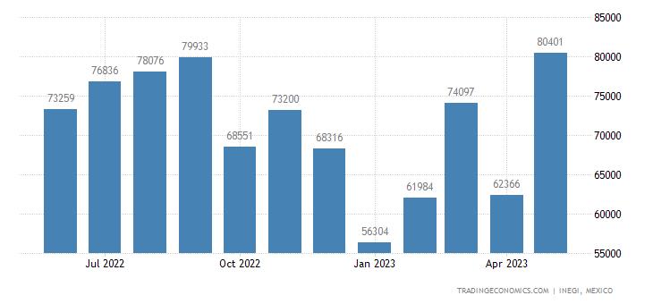 Mexico Imports of Tubes, Pipes & Hollow Profiles Nesoi O