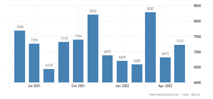 Mexico Imports of Twine, Cordage, Rope & Cable of Yarns