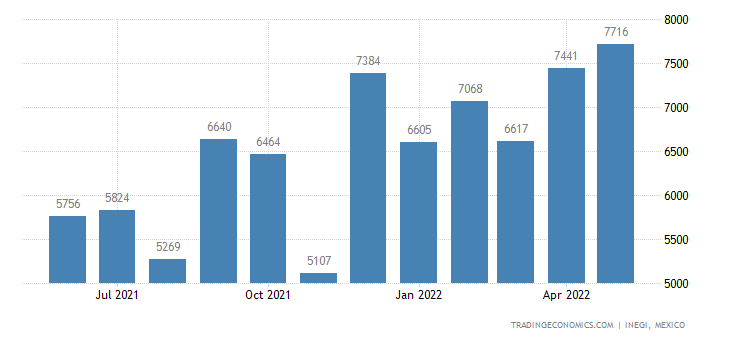 Mexico Imports of Typewriter Or Similar Ribbons