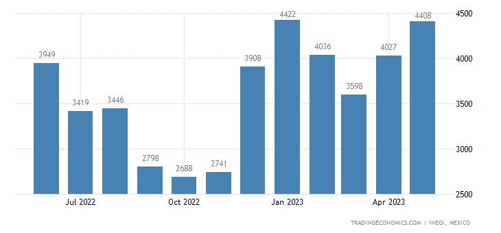 Mexico Imports of Umbrellas, Sun Umbrellas, Walking-stic