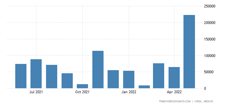 Mexico Imports of Urea, Whether Or Not In Aqueous Soluti