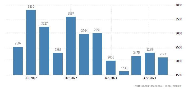 Mexico Imports of Vegetable Textile Fibers Nesoi