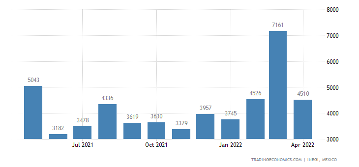 Mexico Imports of Vegetables, Frozen