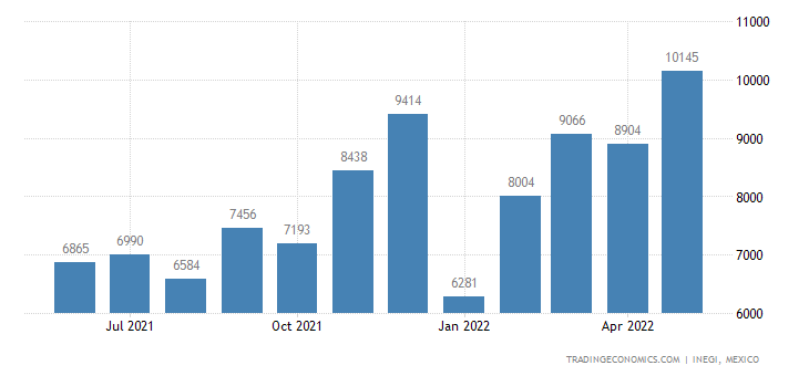 Mexico Imports of Vehicles, Not Mechanically Propelled,