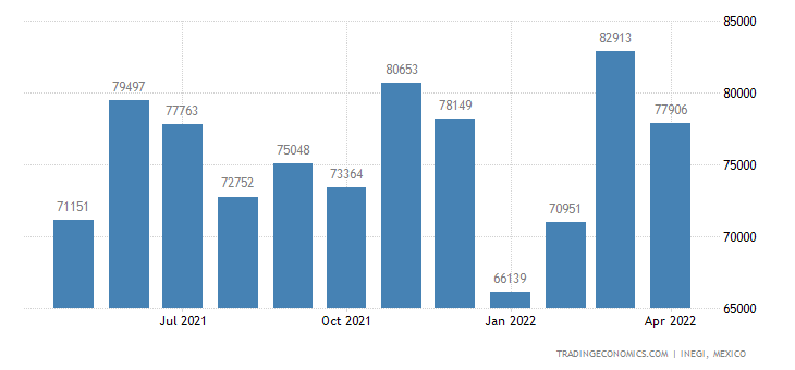 Mexico Imports of Wadding, Felt & Nonwovens