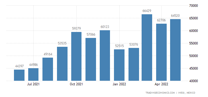 Mexico Imports of Waste & Scrap of Paper Or Paperboard