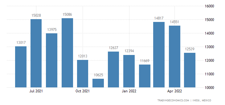 Mexico Imports of Waters, Incl Mineral Waters & Aerated