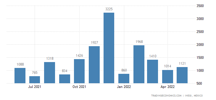 Mexico Imports of Wheat Gluten, Whether Or Not Dried