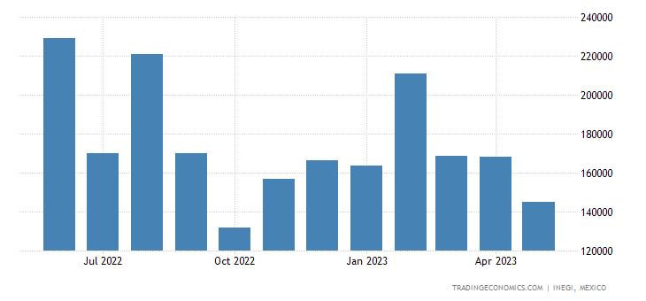 Mexico Imports of Wheat & Meslin