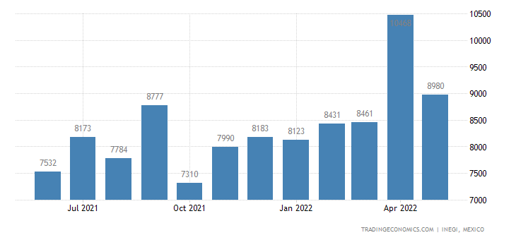 Mexico Imports of Wheat Or Meslin Flour