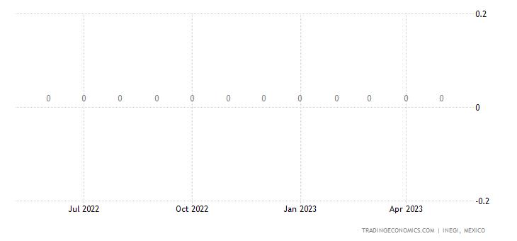 Mexico Imports of Wheeled Toys