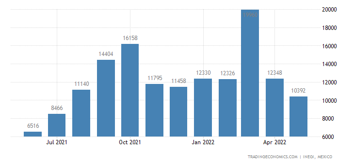 Mexico Imports of Womens Or Girls, Undergarments