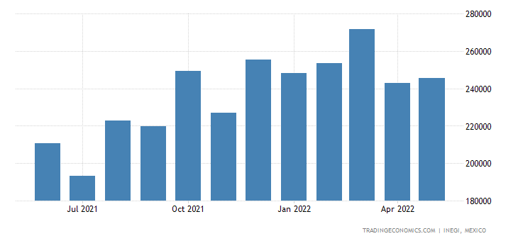 Mexico Imports of Wood & Articles of Wood, Wood Charcoal