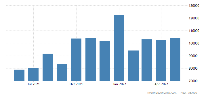 Mexico Imports of Wood Sawn Or Chipped Lengthwise