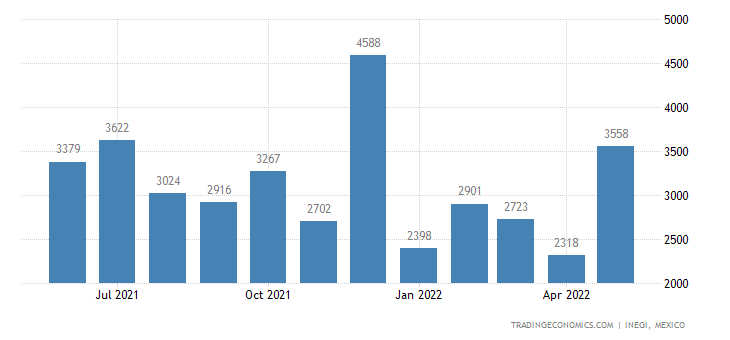 Mexico Imports of Wooden Furniture, Used In Offices