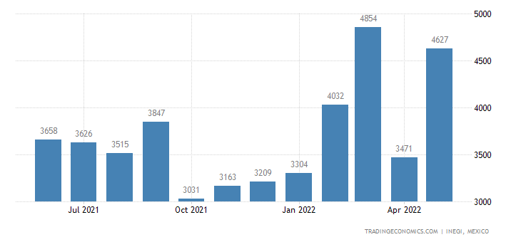 Mexico Imports of Wooden Furniture Used In The Bedroom