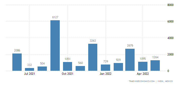 Mexico Imports of Works of Art, Collectors Pieces & Ant