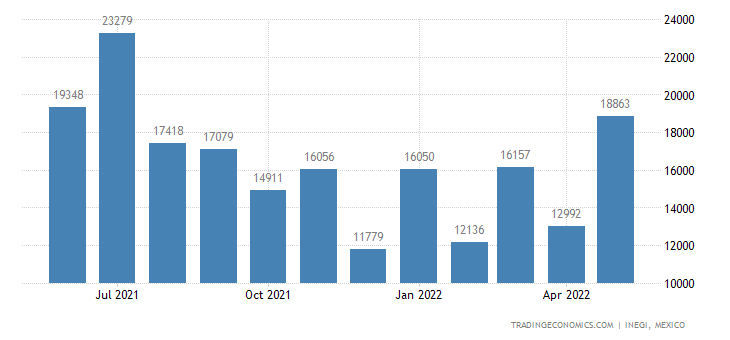 Mexico Imports of Woven Fabrics of Cotton, % Weighing Mo