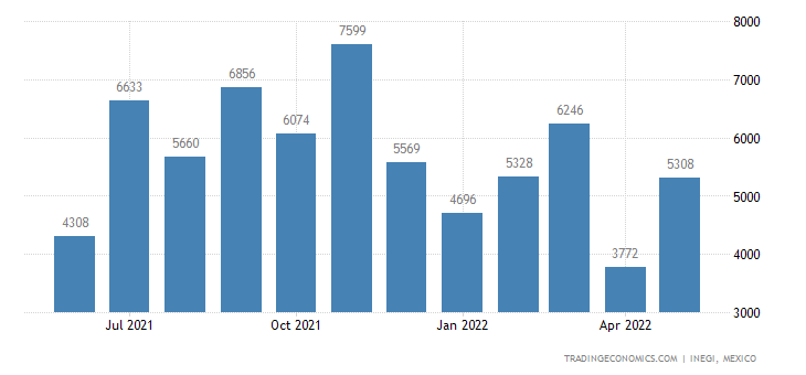 Mexico Imports of Woven Fabrics of Cotton, Weighing Not
