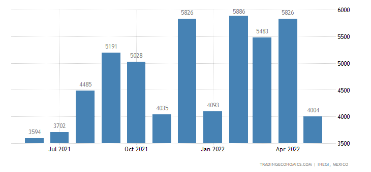 Mexico Imports of Woven Fabrics of Synthetic Fibers, Wei