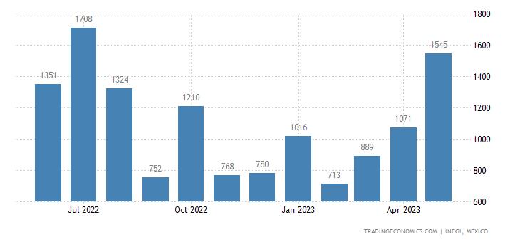 Mexico Imports of Woven Pile Fabrics & Chenille Fabrics