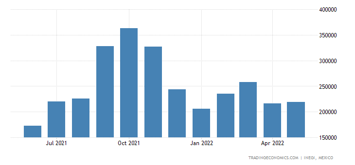 Mexico Imports of ys, Games & Sports Equipment, Parts & A
