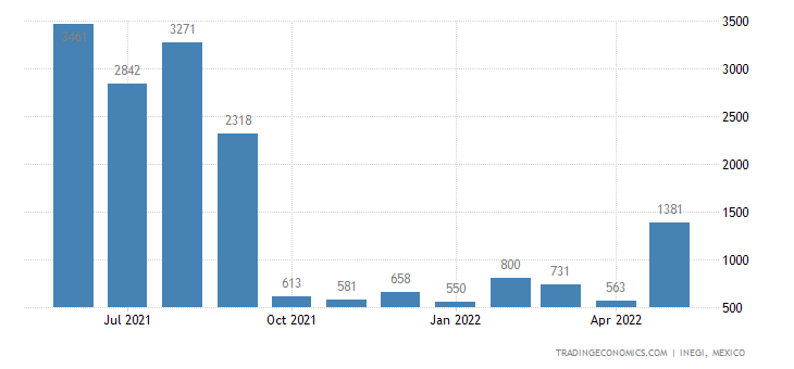Mexico Imports of Zinc Bars, Rods, Profiles & Wire