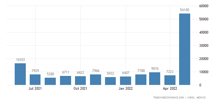 Mexico Imports of Zinc, Unwrought