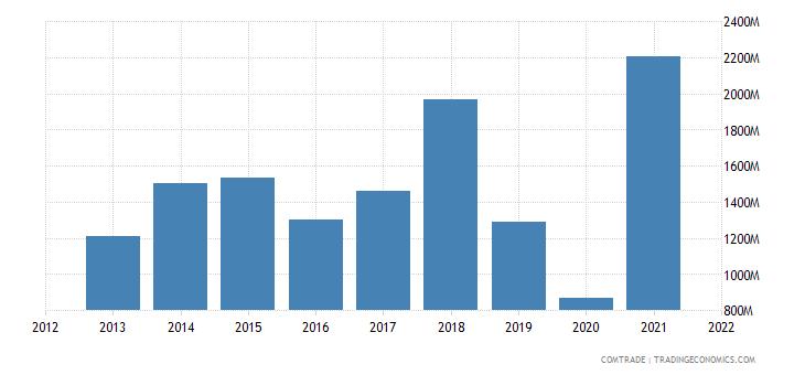 mexico imports russia