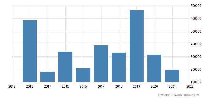 mexico imports tanzania