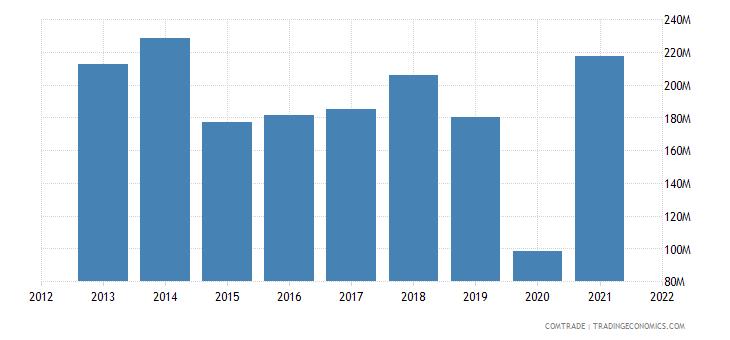mexico imports ukraine