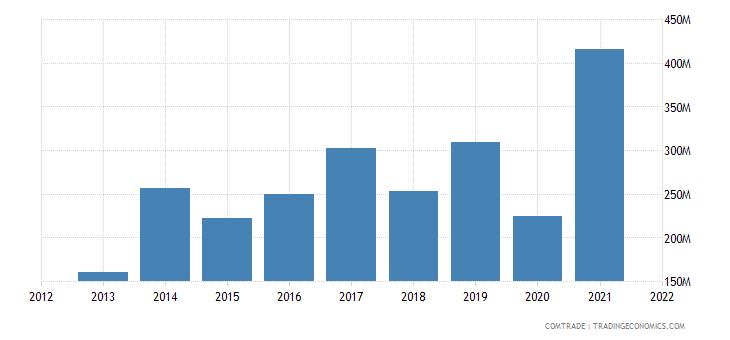 mexico imports united kingdom estimate low valued import transactions