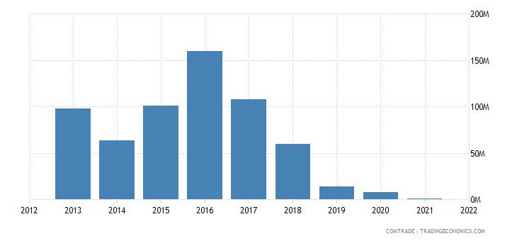 mexico imports venezuela