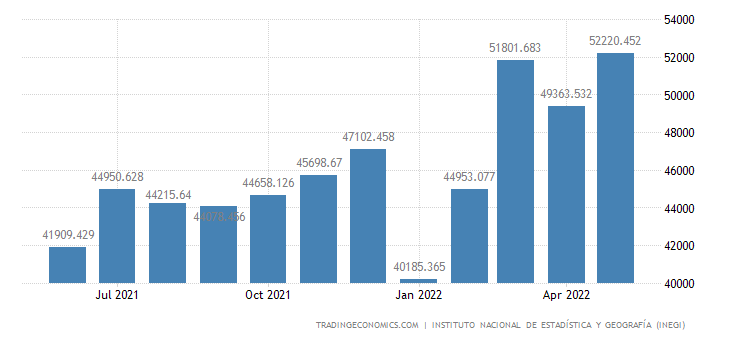 Mexico Imports