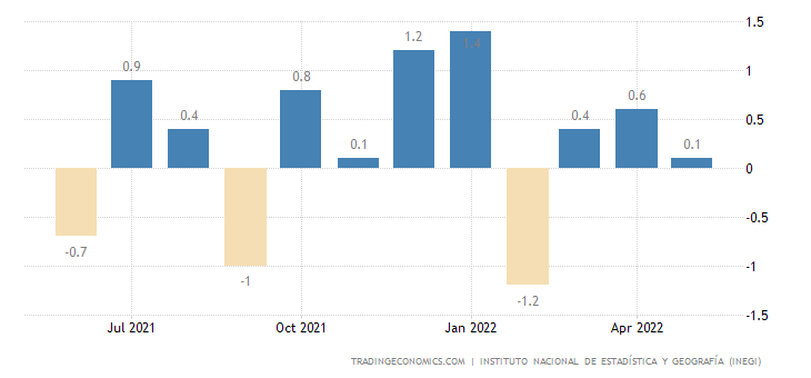 Mexico Industrial Production MoM