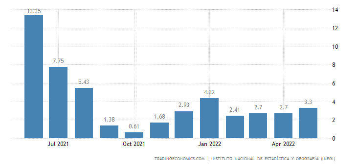 Mexico Industrial Production