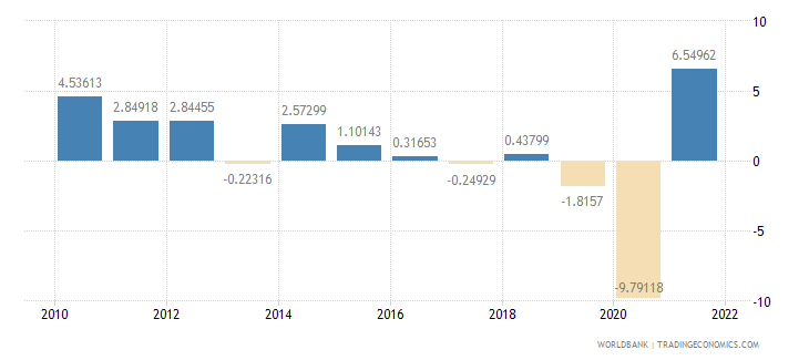 mexico industry value added annual percent growth wb data