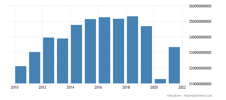 mexico industry value added constant 2000 us dollar wb data
