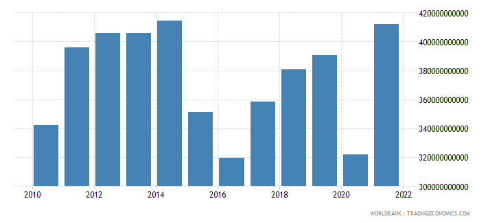 mexico industry value added us dollar wb data
