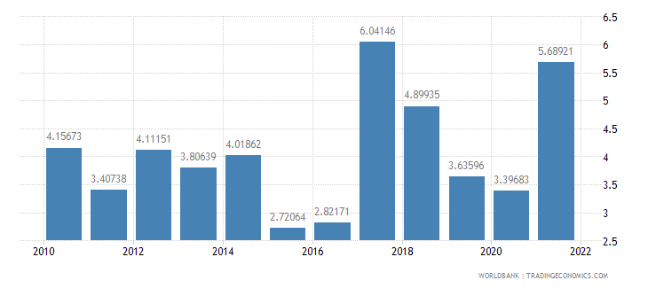 mexico inflation consumer prices annual percent wb data