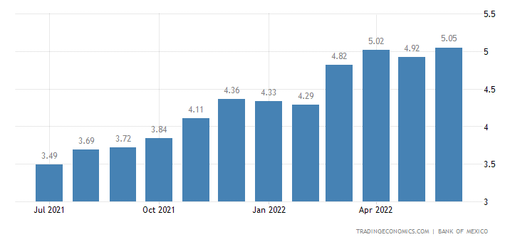 Mexico Inflation Expectations