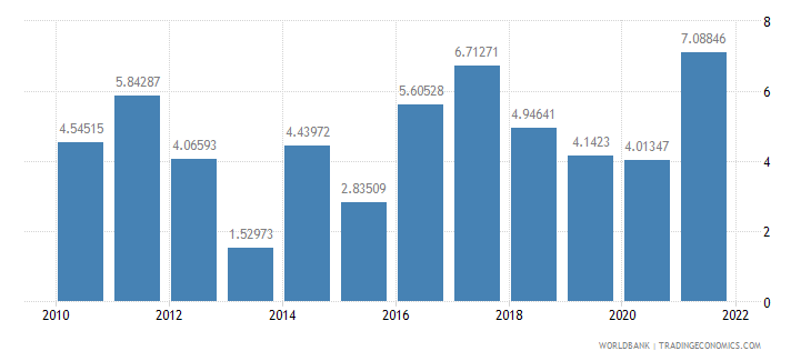 mexico inflation gdp deflator annual percent wb data