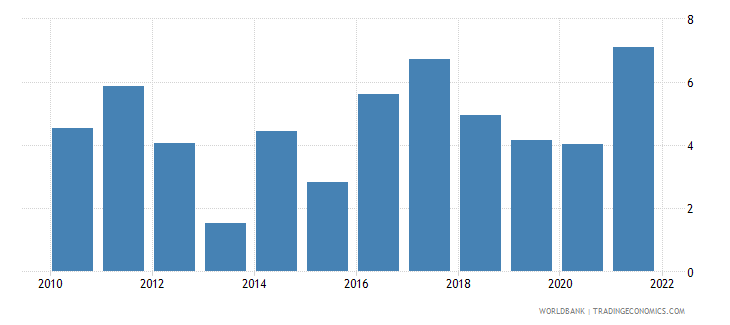 mexico inflation gdp deflator linked series annual percent wb data